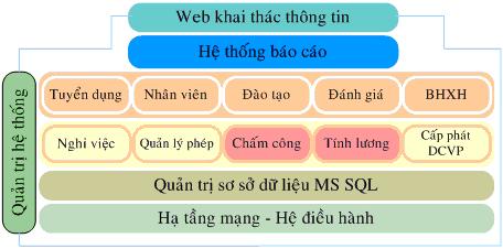 top 5 phan mem quan ly nhan su duoc yeu thich hinh anh 1 - 12 Phầm Mềm Quản Lý Nhân Sự (HRM) Tốt Nhất 2019