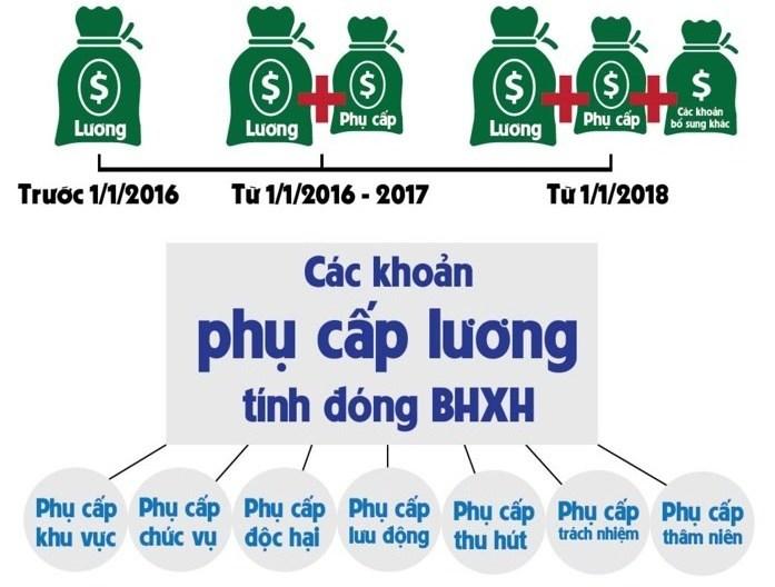 nhung-thay-doi-trong-chinh-sach-tien-luong-nam-2018-nguoi-lao-dong-can-biet-hinh-anh-1