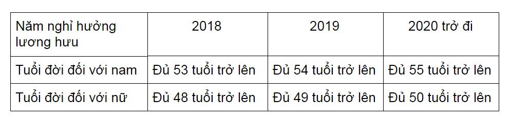 nhung-thay-doi-trong-chinh-sach-tien-luong-nam-2018-nguoi-lao-dong-can-biet-hinh-anh-2
